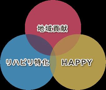 3つのコンセプト